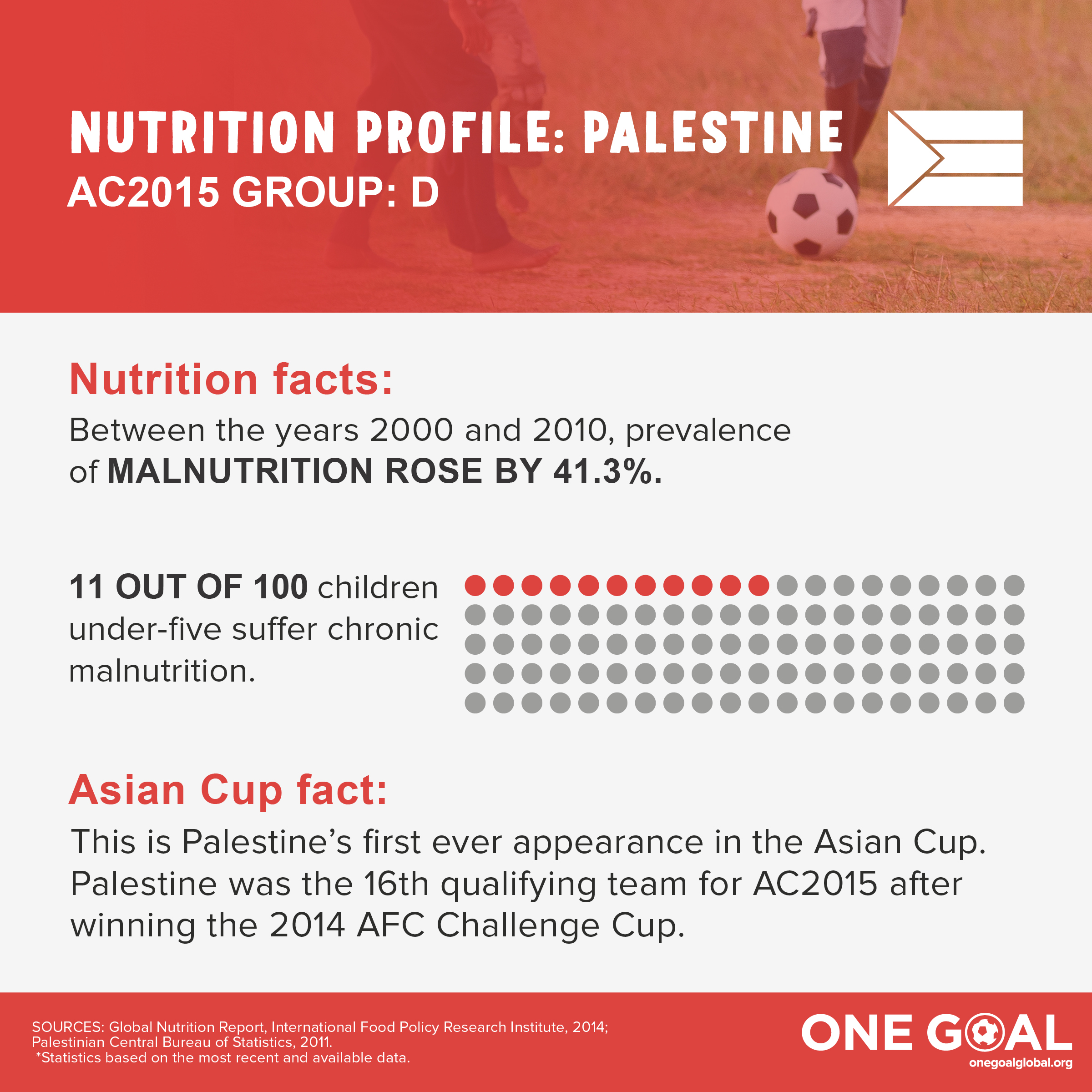GroupD_nutritionprofile_Palestine.jpg