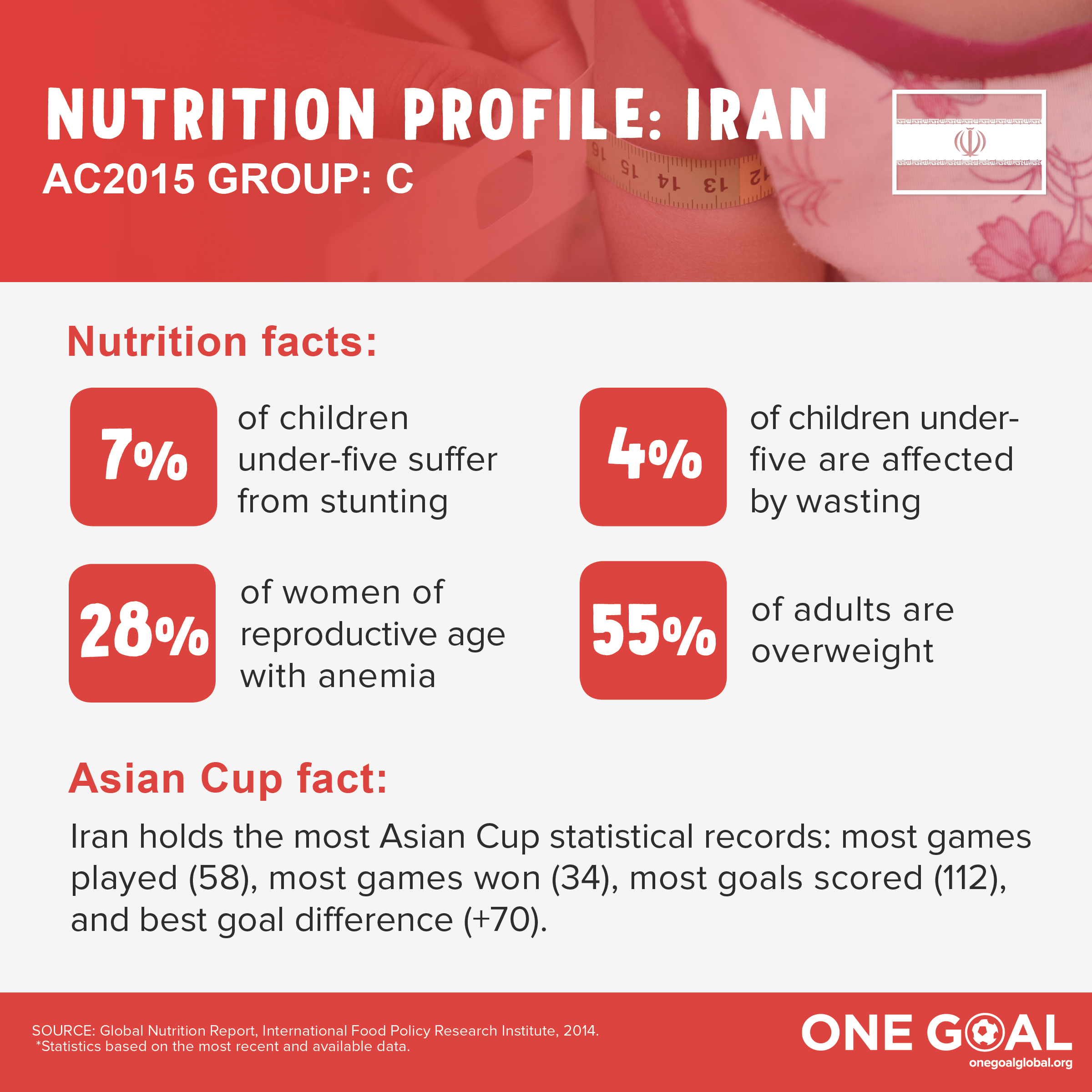 GroupC_nutritionprofile_Iran.jpg