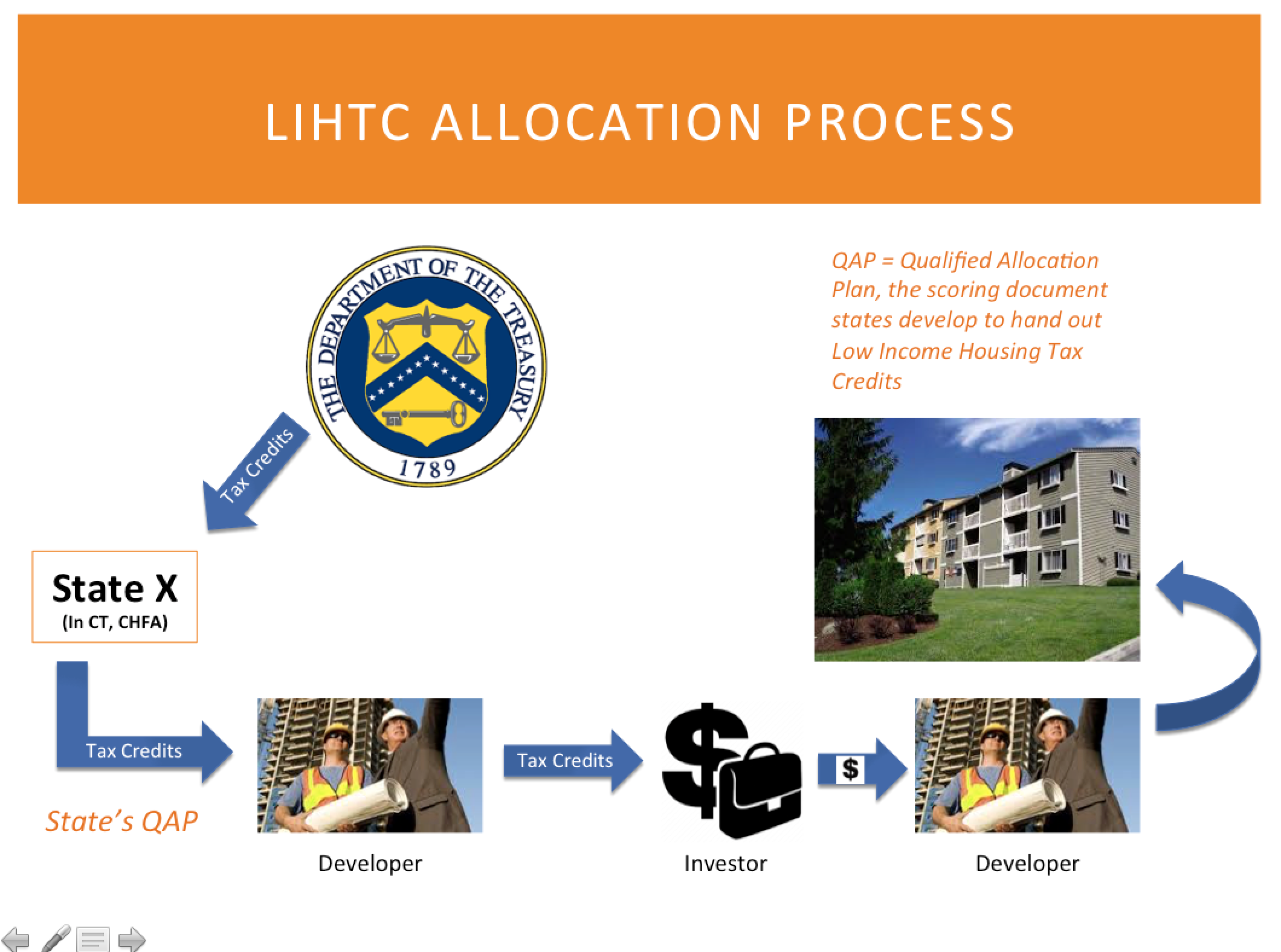 LIHTC_Process.png