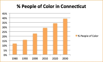 CT_Growth_of_People_of_Color.jpeg