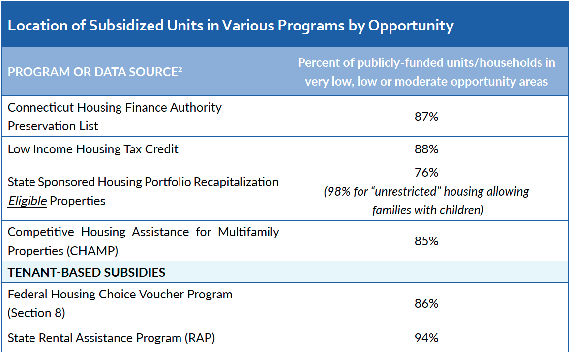 Figure_2_-_Subsidized_Units_and_Opportunity.png