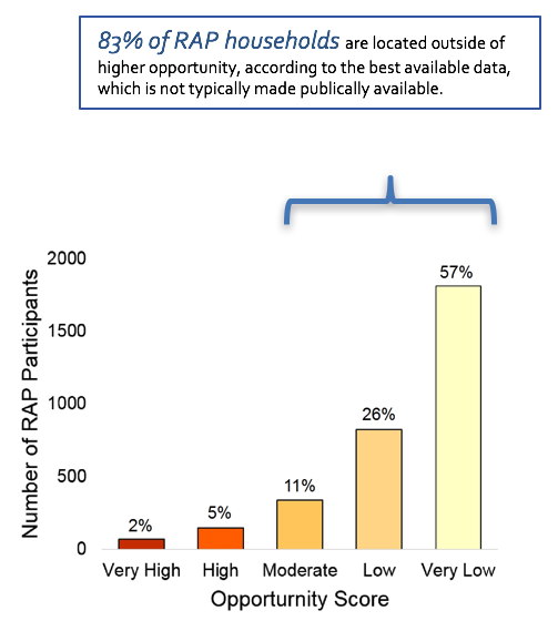 Choice_in_Tenant_Subsidies_Graph_-_RAP_by_Opp.png