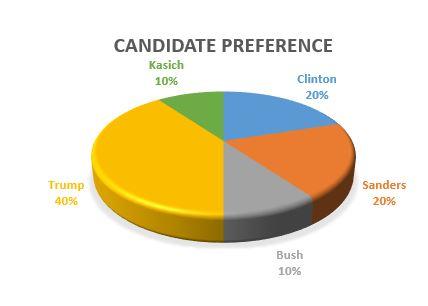 SC_Candidate_Pref.JPG