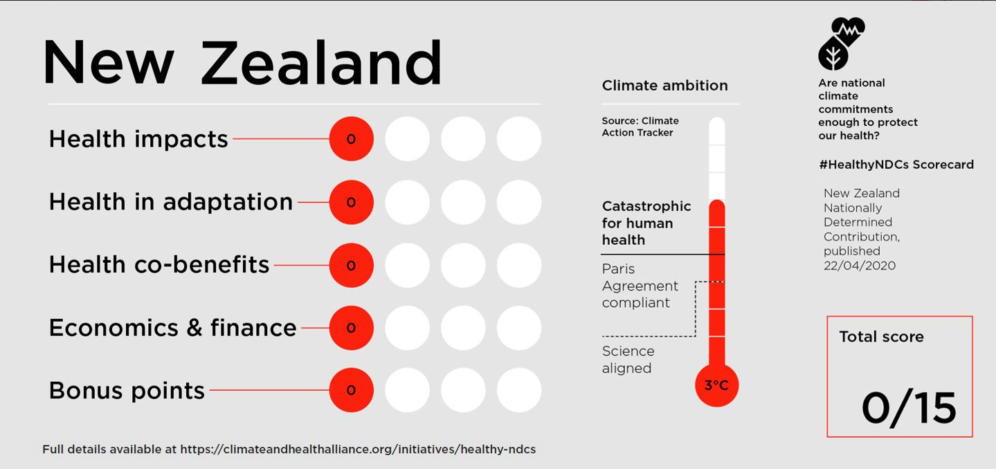 Global Climate Health Alliance rating of NZ NDC commitment