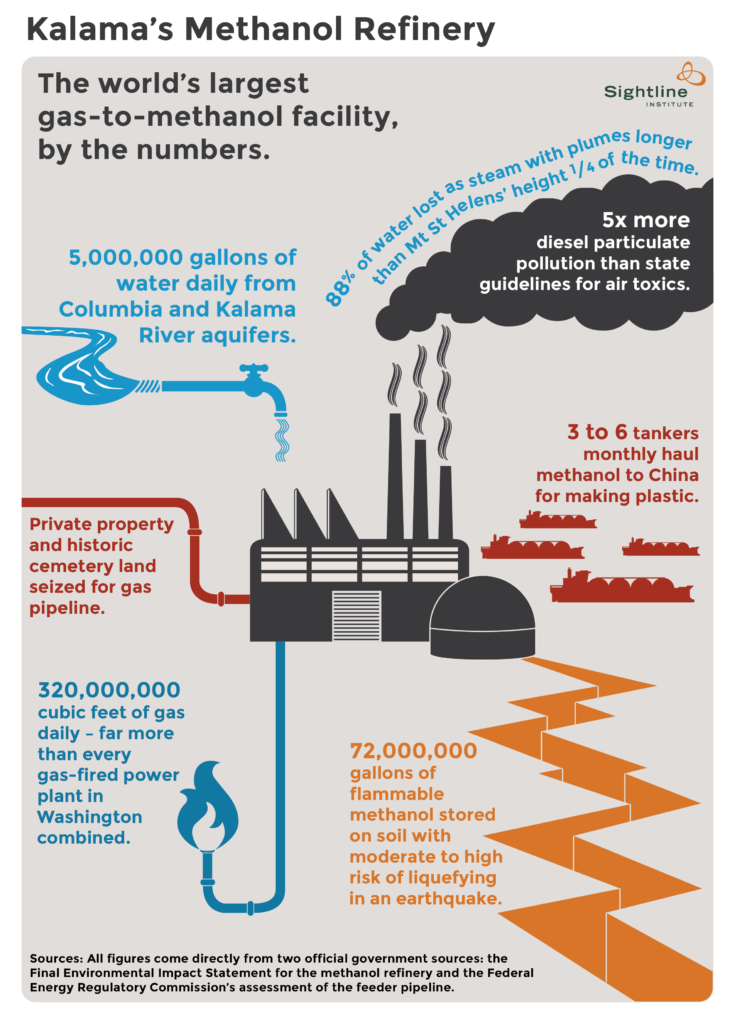 Kalama-Methanol-Plant.-Infographic-by-Sightline-Institute.-735x1024.png
