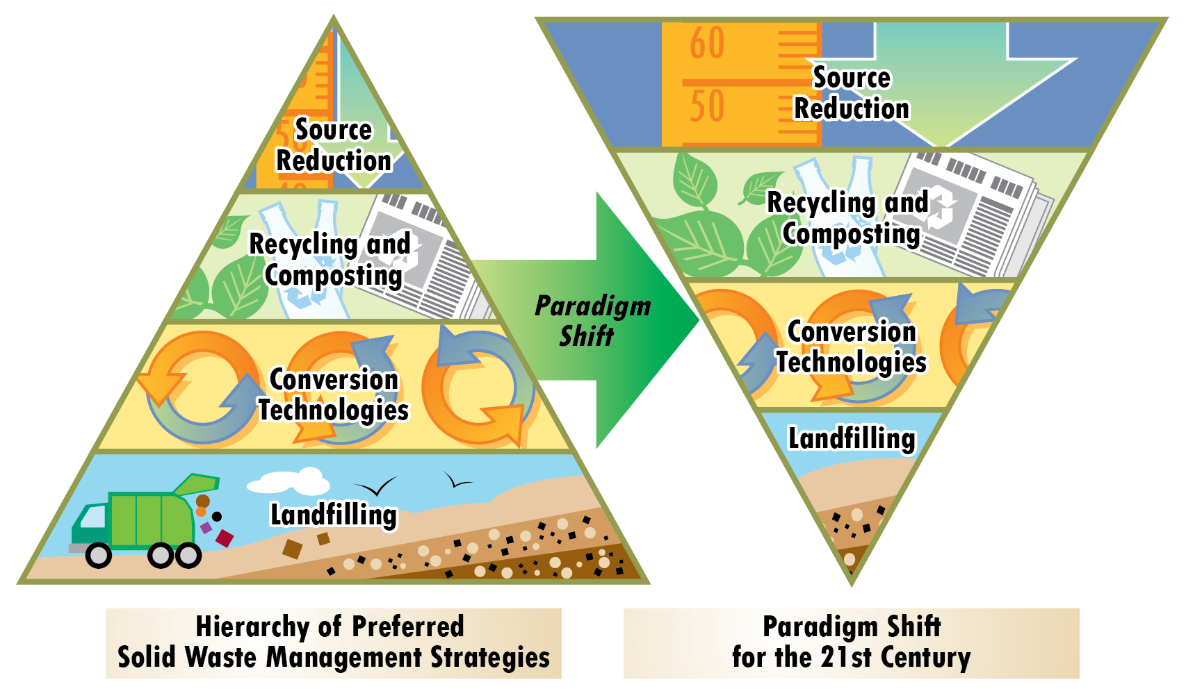 essays on reducing waste Here is your free sample essay on waste management richa s modern and effective waste treatment facilities are lacking poor financial situations.