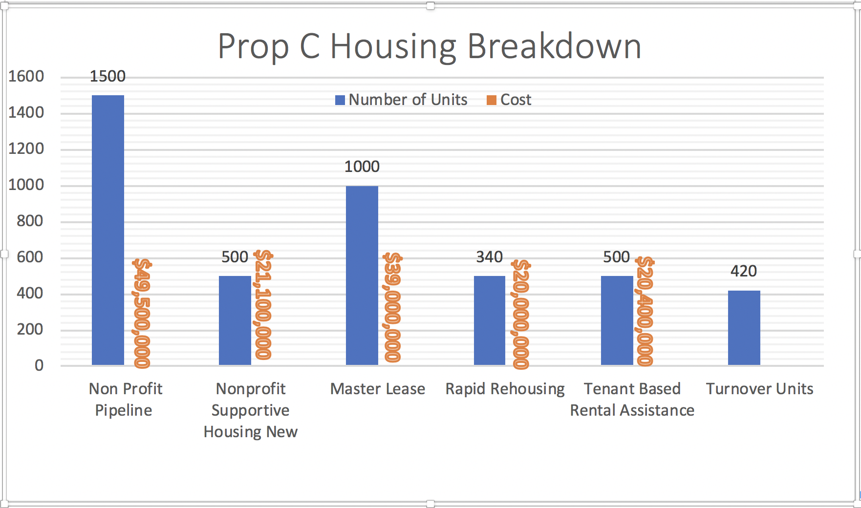 prop-c-housing-breakdown.png