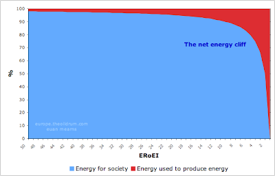 The net energy cliff graph