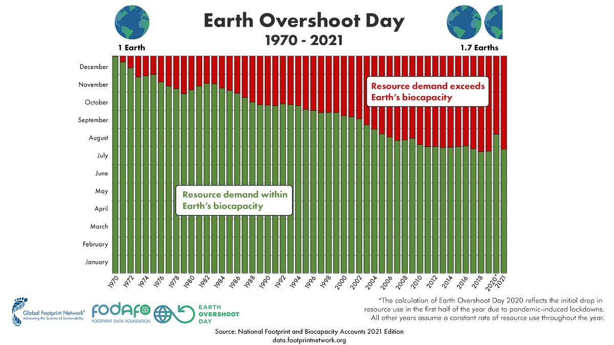 Bar graph from 1970 to 2021 showing global overshoot