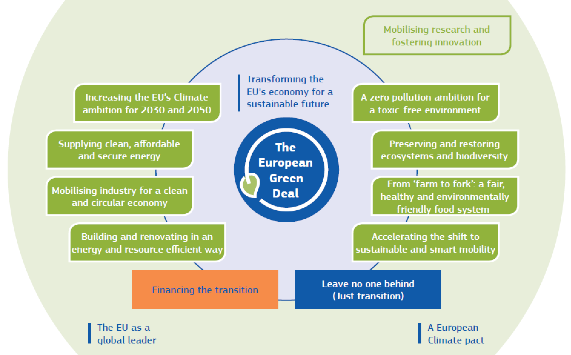 Diagram of Europe's Green Deal