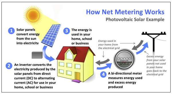What-is-Net-Metering-graphic-with-border-600x328.jpg