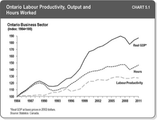 Ontario_Labour_Productivity.png