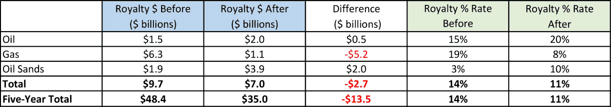 TABLE 1: Average Annual Royalty In five years before and after introduction of new royalty framework