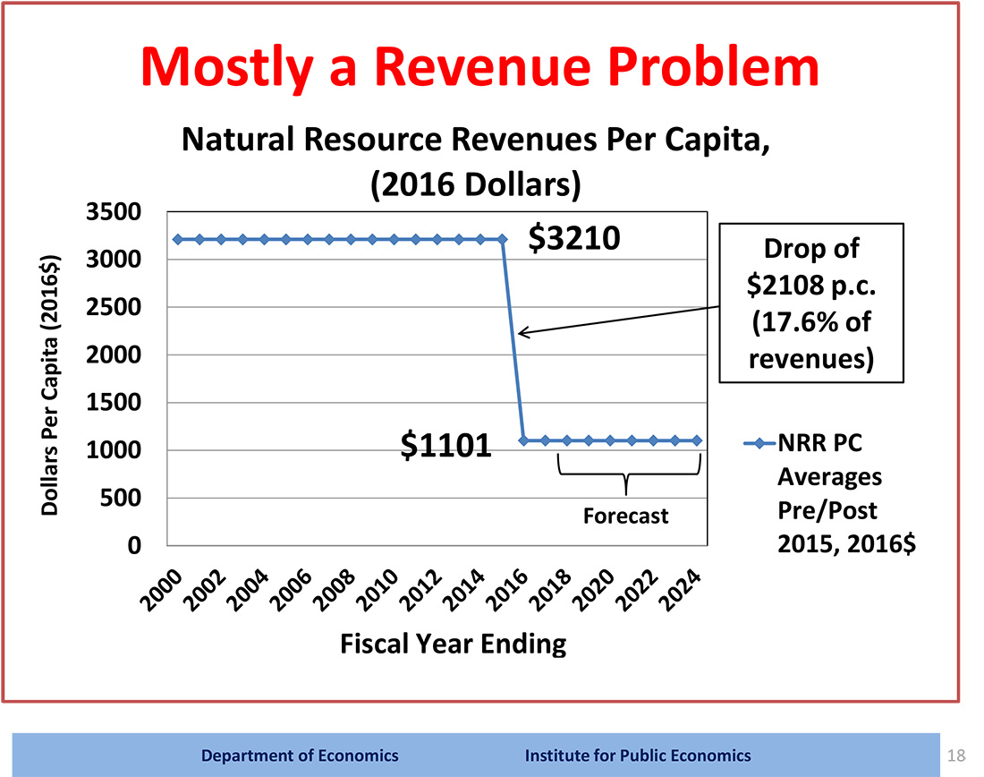 Slide showing Alberta's revenue problem