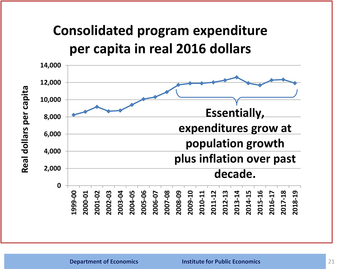 Figure showing Alberta's program expenditure per capita