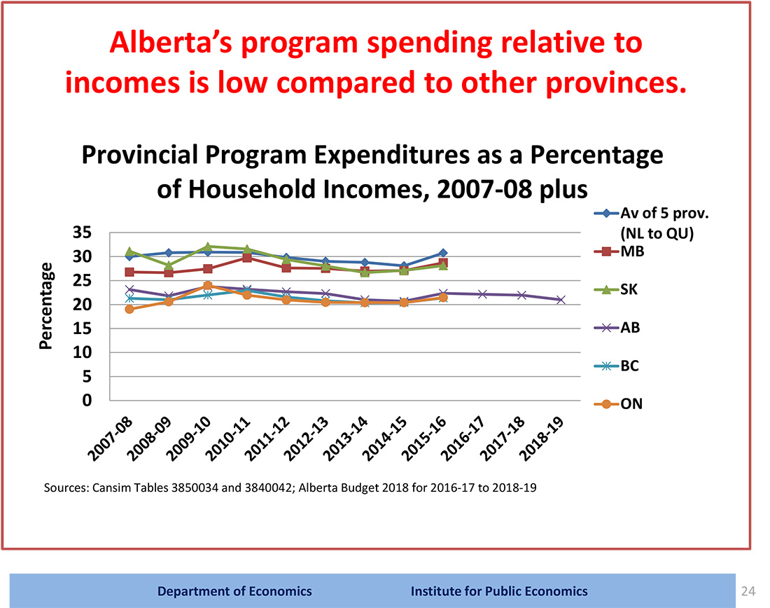 Figure showing relative program spending as a percentage of household incomes