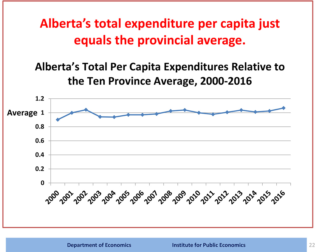 Figure showing Alberta's total expenditure per capita