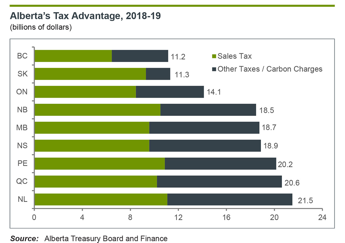 Alberta's so-called tax advantage