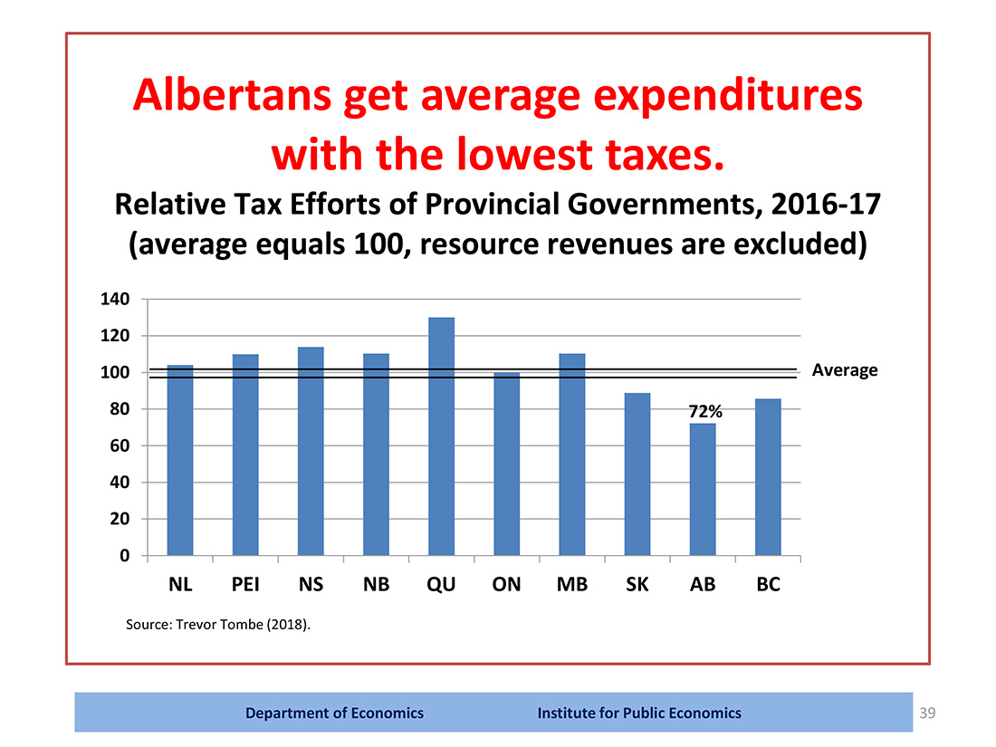 Figure showing Albertans get average expenditures with the lowest taxes.