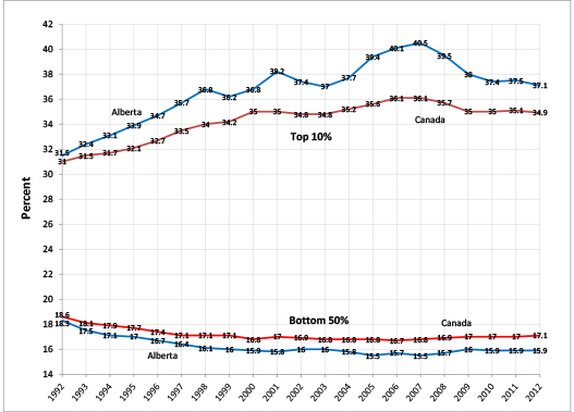 Chart 3: Selected Income Shares in Alberta and Canada