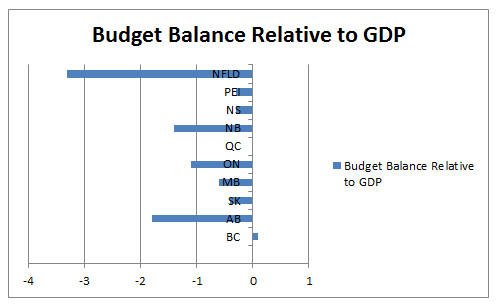 Budget Balance Relative to GDP