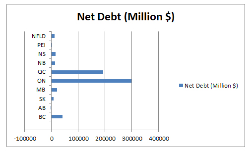 Net Debt (Million $)