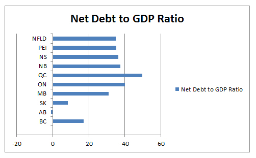 Net Debt to GDP Ratio