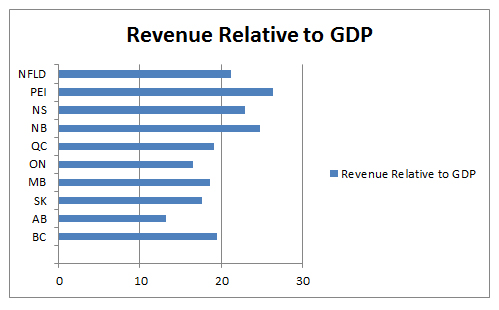 Revenue Relative to GDP