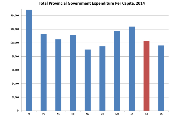 current (2014) provincial government total expenditures on a per capita basis