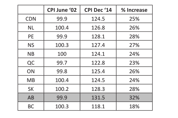 provincial inflation rates based on the consumer price index (CPI) over the last 12 years