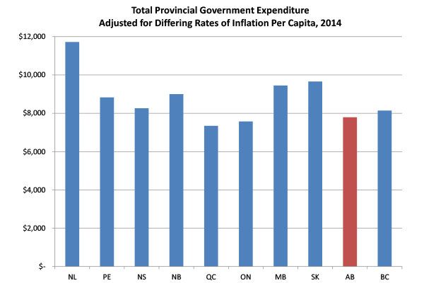 public expenditures of 2014 for each province normalized for these differing inflation rates