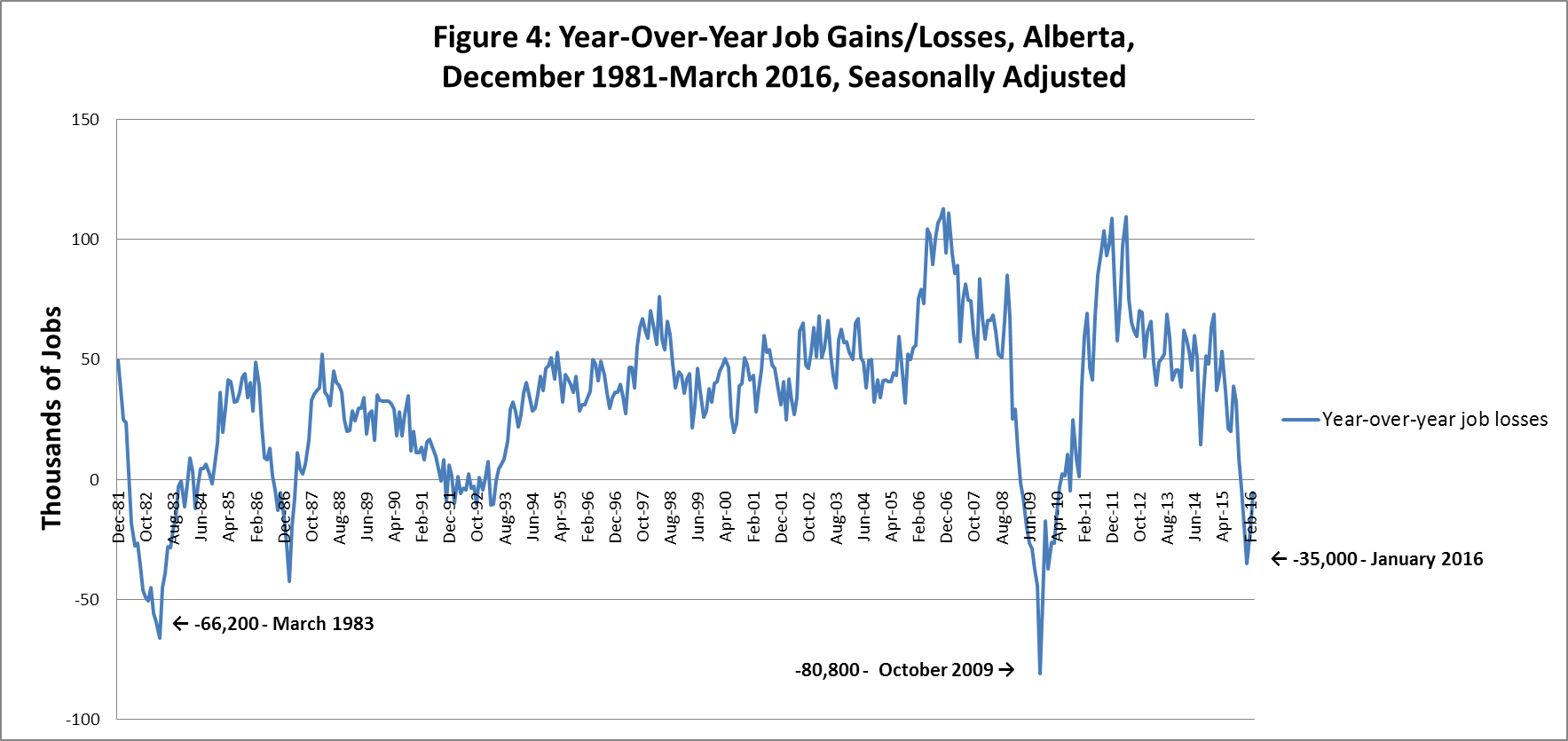 unemployment in alberta what past recessions indicate about the to add more texture to these unemployment figures it is important to know that the size of the alberta labour force has more than doubled in since 1980