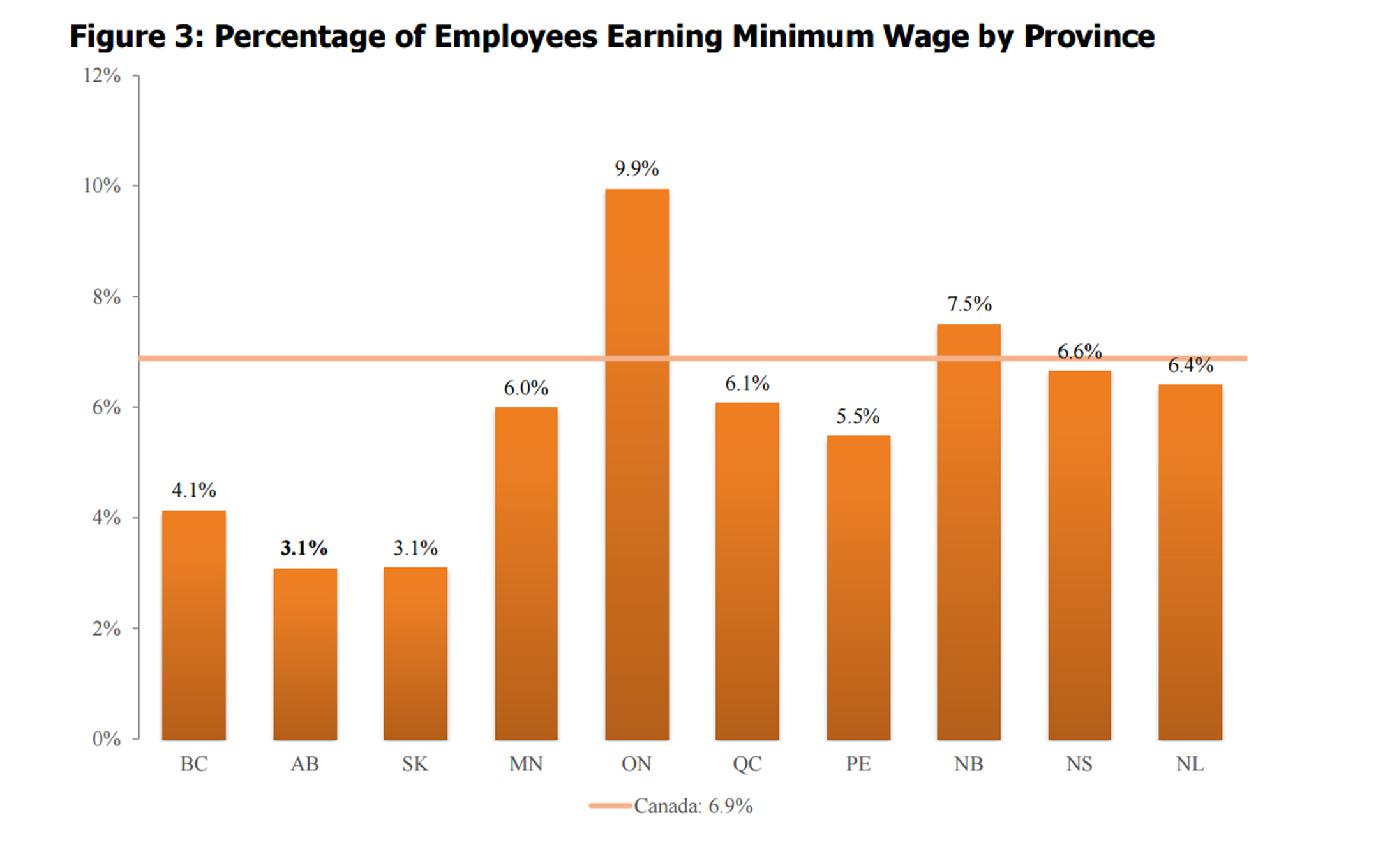 Percentage of workers making minimum wage