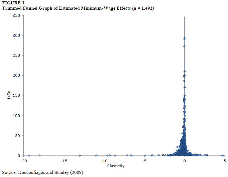 Employment effects of minimum wage increases