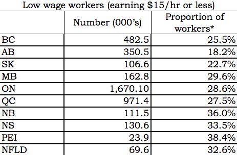 Percentage of workers making less than $15 an hour