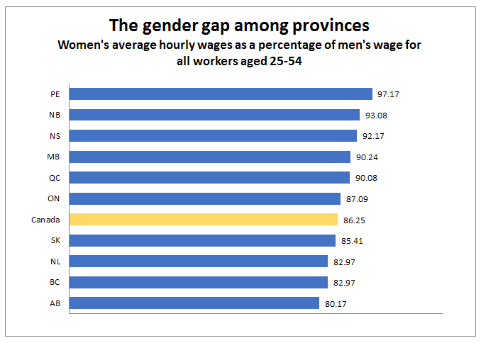 b945a3d2485 Gendering the downturn: Is the NDP doing enough for Alberta women ...