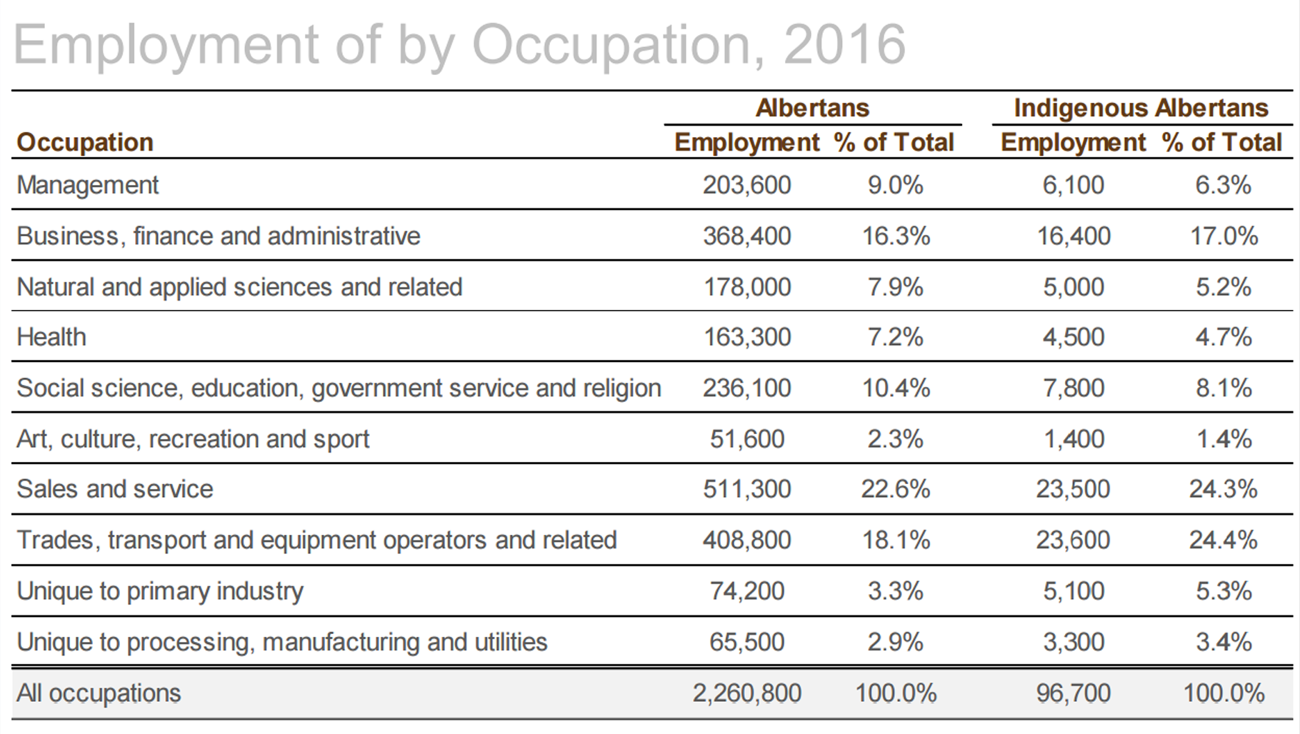 Indigenous occupations