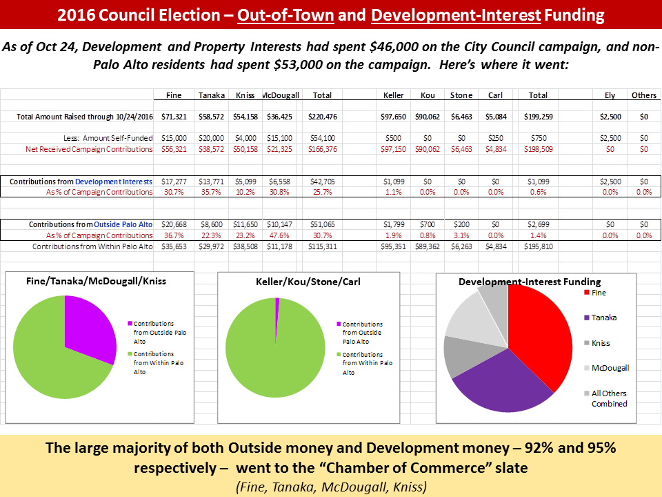 10-24-2016_Candidate_Funding_Summary.png