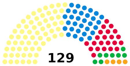 Composition of Scottish Parliament