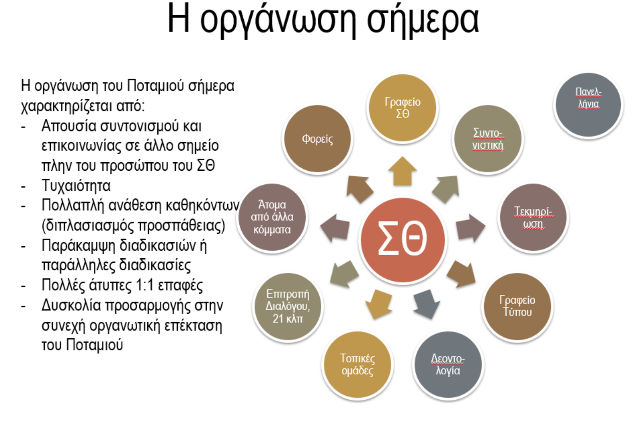 organosi_Potami_2014.PNG