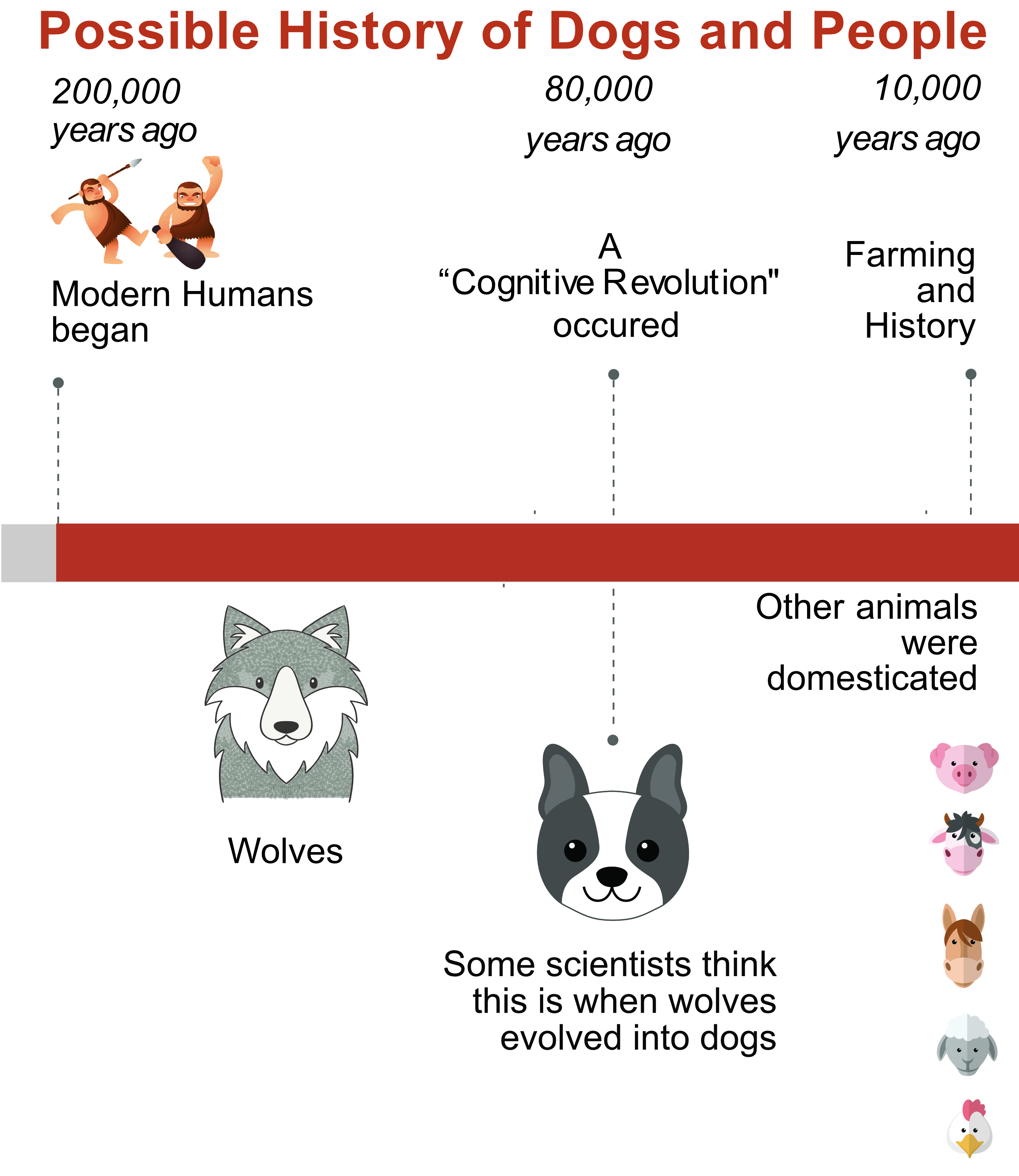 Possible History of Dogs and People