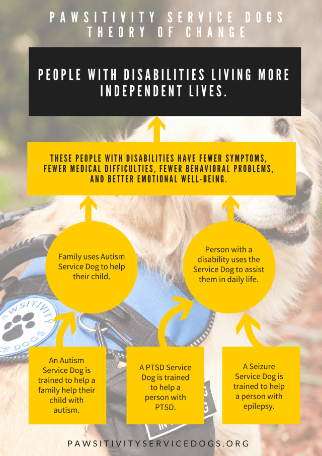 Theory of Change for Pawsitivity Service Dogs