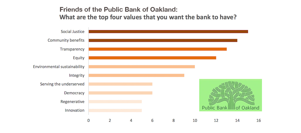 Values of a Public Bank - Oakland