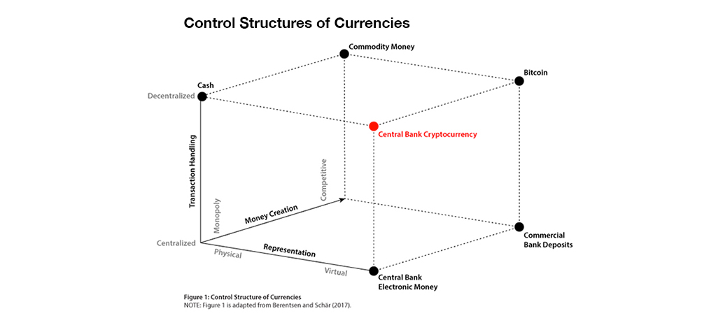 Control Structure of Currencies