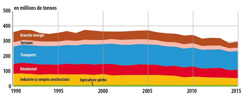 evolution-des-emissions-de-CO2.jpg