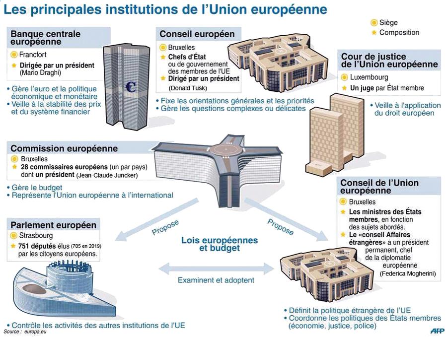 Principales-institutions.jpg