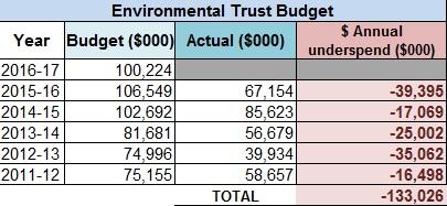 Environmental Trust Budget cuts