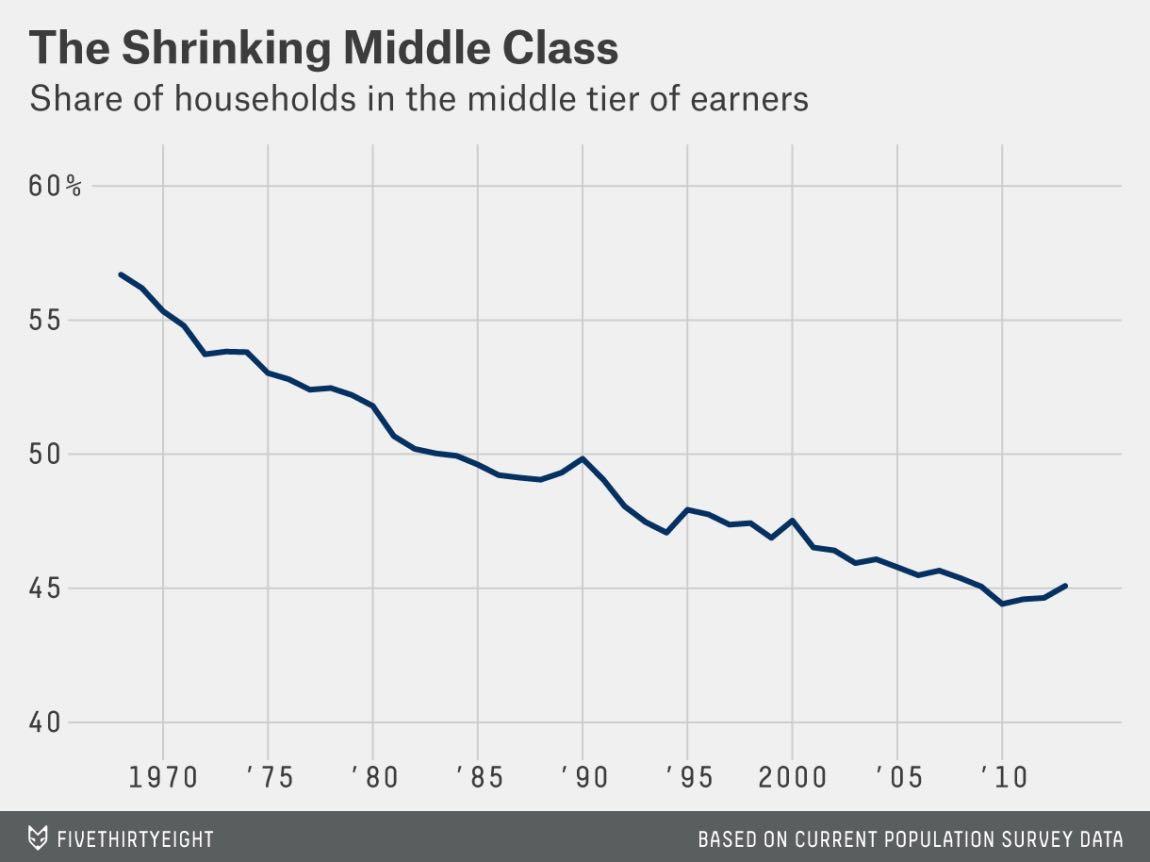 middle_class_40_yr.jpg