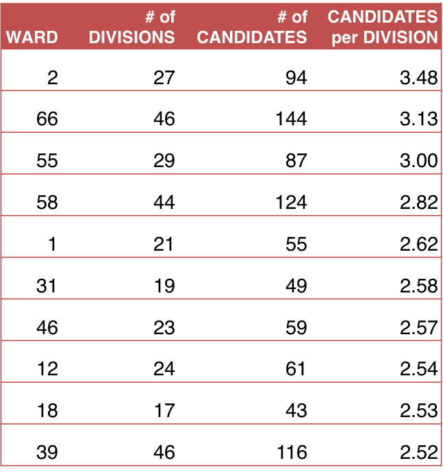 candidates_per_division.png