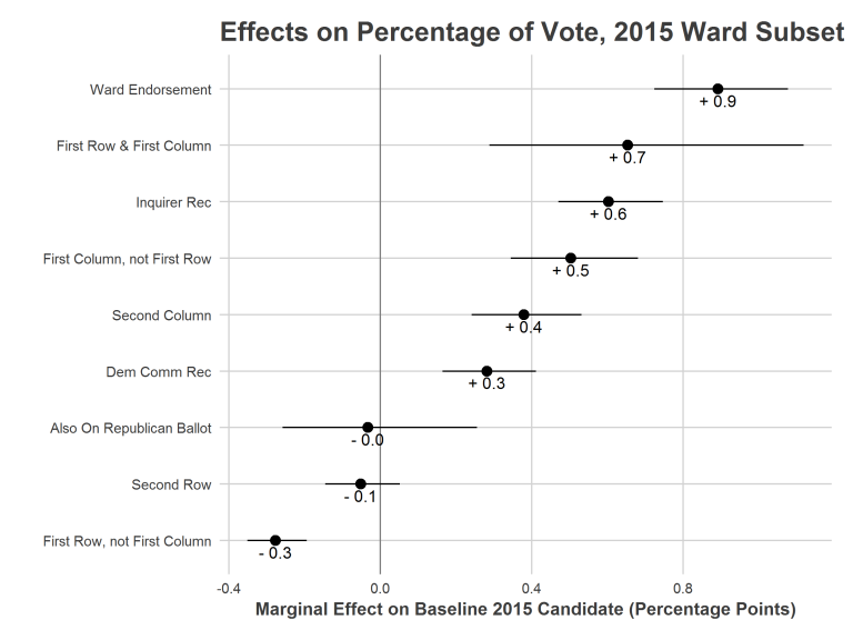 Ward_Endorsement_Effects.png